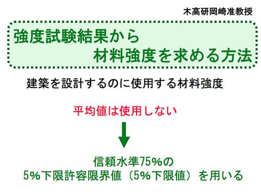 木造住宅の構造設計と秋田杉強度05:強度のバラツキと強度の決め方_e0054299_11504281.jpg