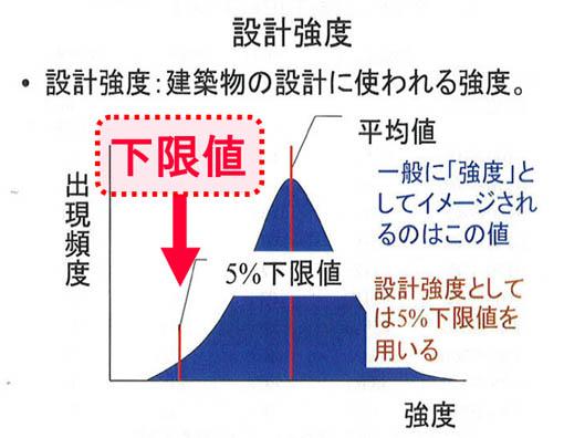 木造住宅の構造設計と秋田杉強度05:強度のバラツキと強度の決め方_e0054299_1211733.jpg