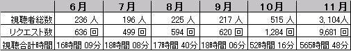 11月配信映画の視聴者数は約3,000人:視聴時間も500時間強_b0115553_12544328.jpg