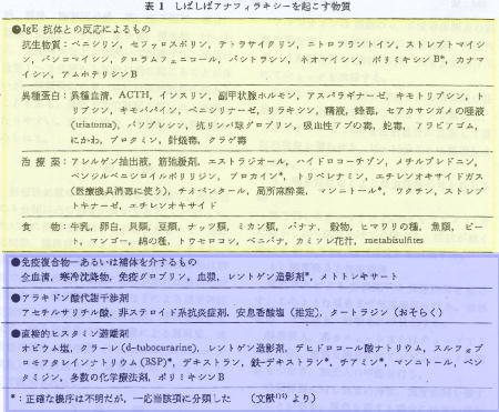 """様ショック"""" → NSAIDS ..."""