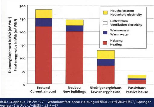 ヨーロッパの超高性能住宅13:EUと日本_e0054299_914341.jpg