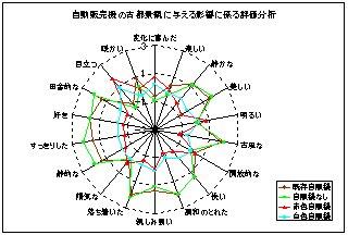 自動販売機の景観への影響評価分析1_a0003909_6271980.jpg