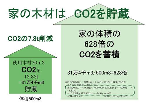 木造住宅のCO2貯蔵量_e0054299_9294298.jpg