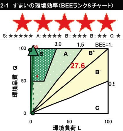 CASBEE-すまい(こだて) 1_e0054299_12344100.jpg