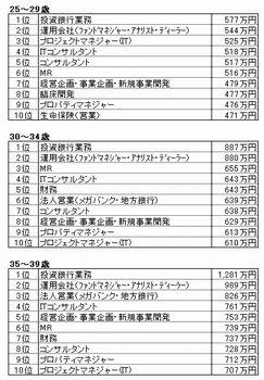 年収ランキング MR医薬情報担当者(営業)_d0092901_15123367.jpg