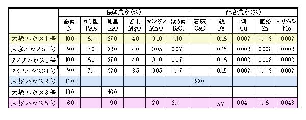 微量要素肥料の施肥について_f0018078_18424655.jpg
