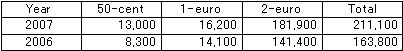 211,100 Counterfeit Euro Coins Seized in 2007_a0003909_20245396.jpg