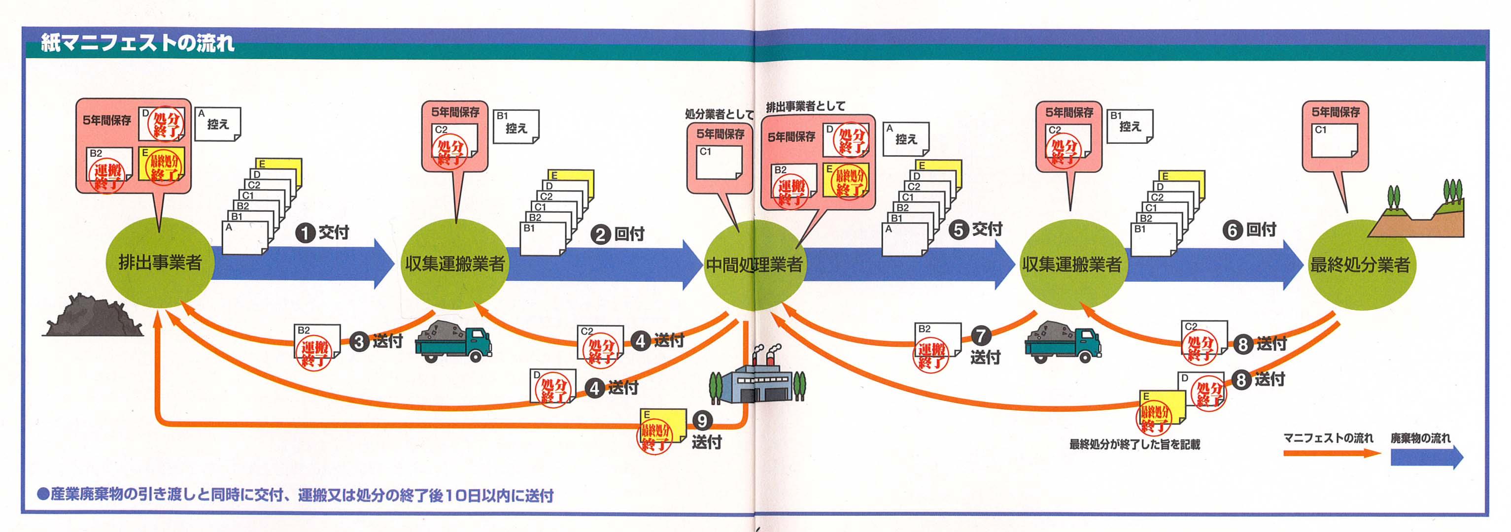 産廃処理とマニュフェスト_f0141310_23413258.jpg