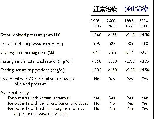 Steno-2 Study:微量アルブミンありの2型糖尿病患者への多因子介入の効果_a0007242_1581399.jpg