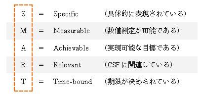 キー・パフォーマンス指標 (Key Performance Indicator)_c0071305_1282684.jpg