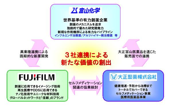 医薬品業界参入_f0015295_22502330.jpg