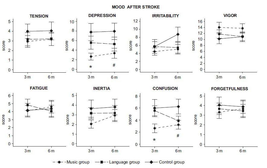 卒中患者で音楽リスニングは認知機能回復、気分障害予防に役立つ_a0007242_177572.jpg