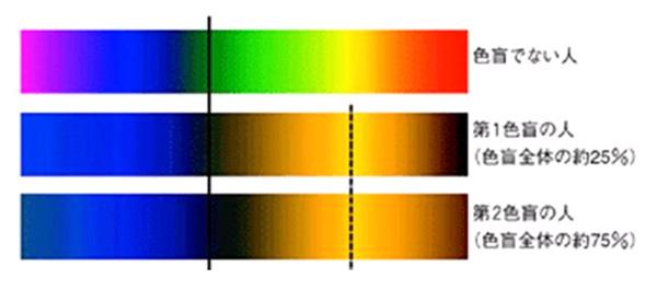 【訂正】色弱者への配慮_f0015295_0522628.jpg