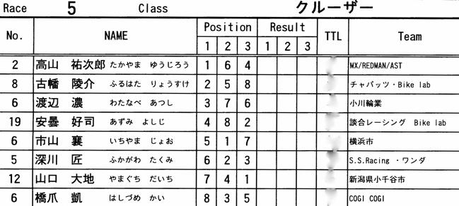 2008 緑山2月定期戦VOL11クルーザー、ミルキー6クラス決勝画像垂れ流し_b0065730_21132195.jpg