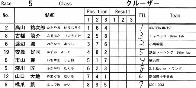 2008 緑山2月定期戦VOL11クルーザー、ミルキー6クラス決勝画像垂れ流し_b0065730_21172667.jpg