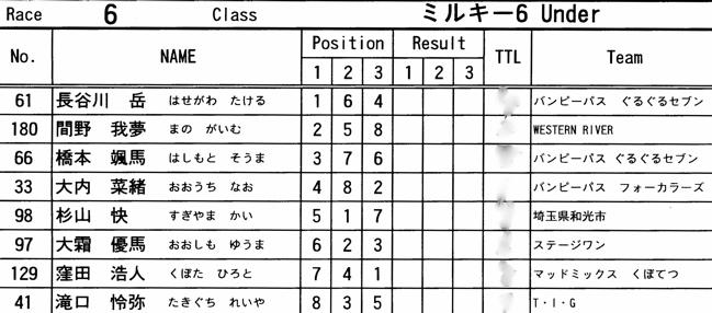 2008 緑山2月定期戦VOL11クルーザー、ミルキー6クラス決勝画像垂れ流し_b0065730_2117556.jpg
