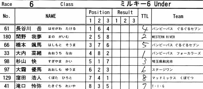 2008 緑山2月定期戦VOL11クルーザー、ミルキー6クラス決勝画像垂れ流し_b0065730_21235100.jpg