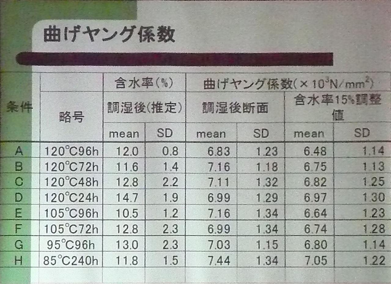 高温低湿乾燥と強度 2 岡崎泰男准教授_e0054299_11483352.jpg