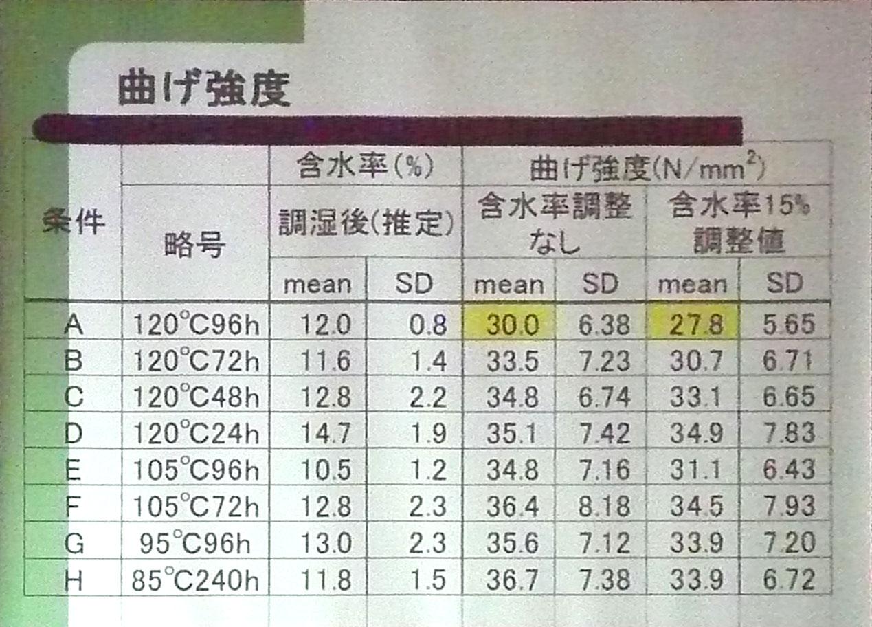 高温低湿乾燥と強度 2 岡崎泰男准教授_e0054299_11525747.jpg