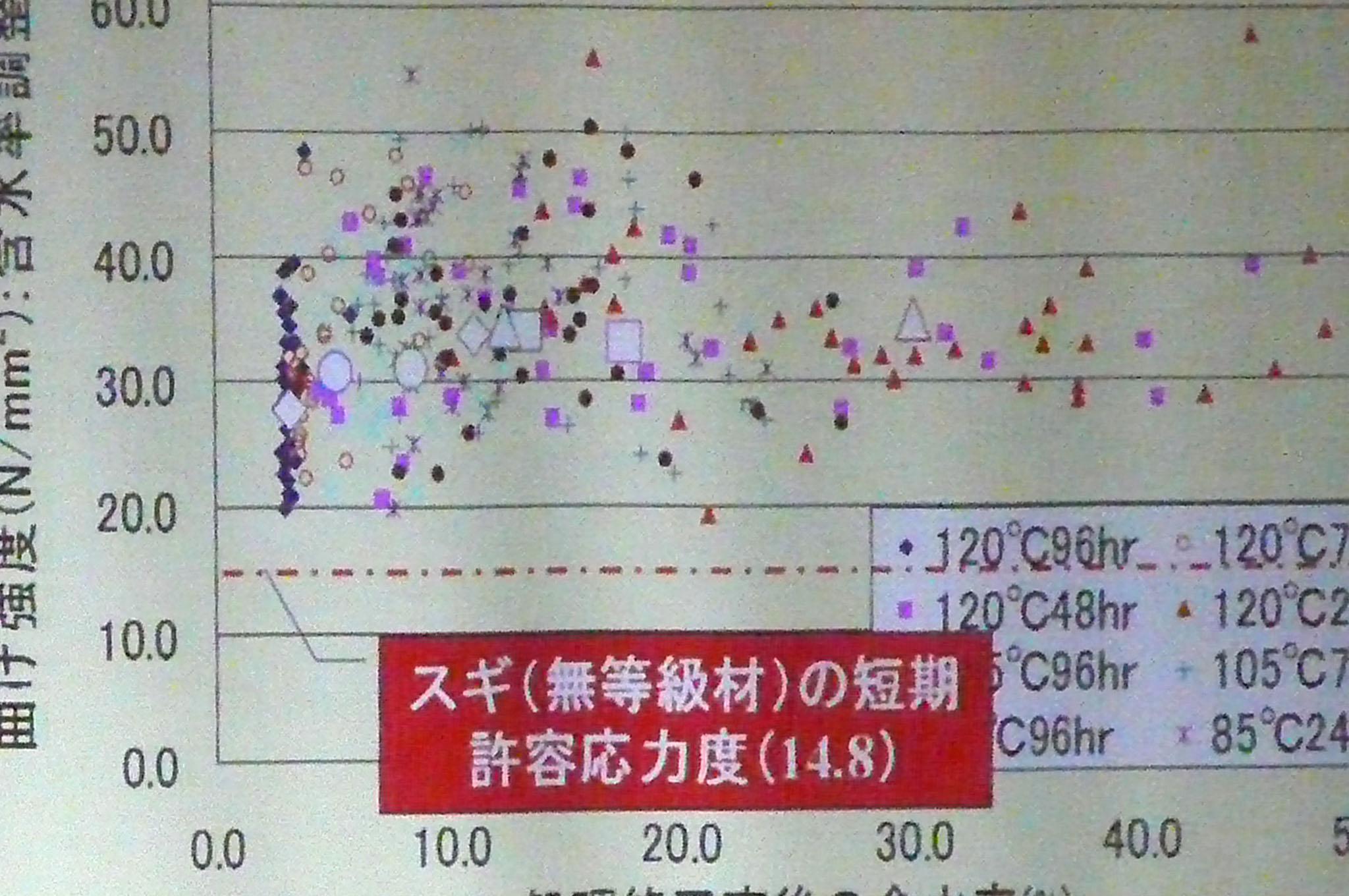 高温低湿乾燥と強度 2 岡崎泰男准教授_e0054299_1221917.jpg