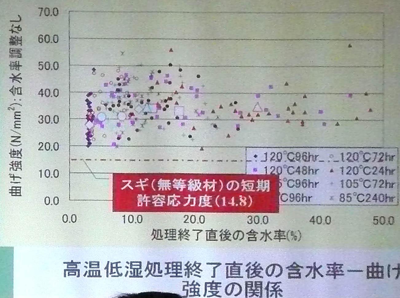 高温低湿乾燥と強度 2 岡崎泰男准教授_e0054299_12261692.jpg