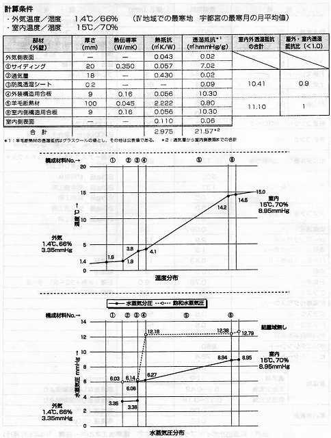 結露と断熱2_e0042581_11211063.jpg