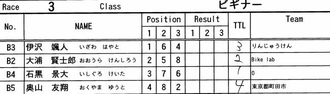 2008 緑山関東オープンVOL6ビギナー、パウダー、クルーザークラス決勝画像垂れ流し..._b0065730_1311286.jpg