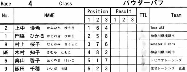 2008 緑山関東オープンVOL6ビギナー、パウダー、クルーザークラス決勝画像垂れ流し..._b0065730_13113192.jpg