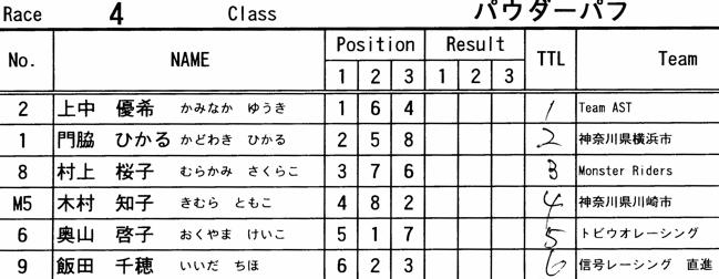 2008 緑山関東オープンVOL6ビギナー、パウダー、クルーザークラス決勝画像垂れ流し..._b0065730_13134666.jpg