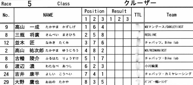 2008 緑山関東オープンVOL6ビギナー、パウダー、クルーザークラス決勝画像垂れ流し..._b0065730_13141573.jpg