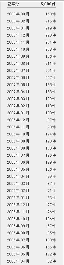 ブログ投稿 5000本達成 2005年4月から3年_d0027795_1902196.jpg