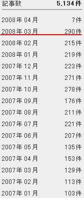 3月のブログ投稿290本 史上最高_d0027795_1630152.jpg