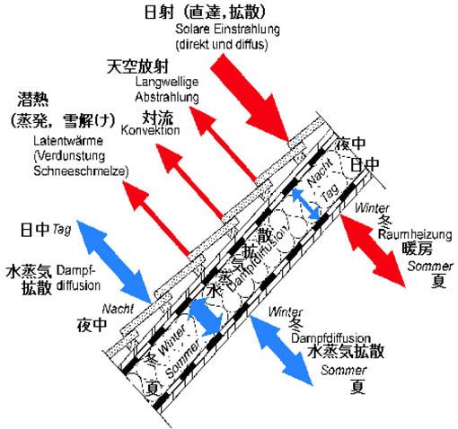 08ドイツ研修 25:フラウンホーファー建築物理研究所8 PAシート1 _e0054299_932059.jpg