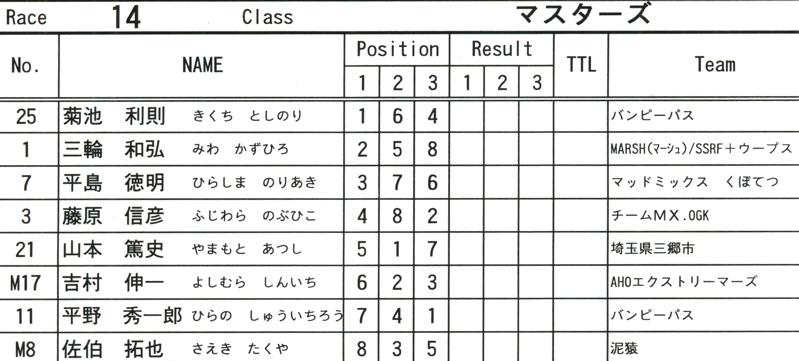 2008緑山4月定期戦VOL12BMX30オーバー、マスターズクラス決勝_b0065730_19371430.jpg