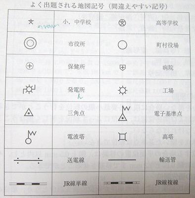 保健所の地図記号