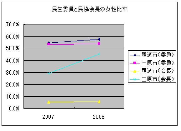 民生委員数・協議会長数と女性比率_e0094315_21143865.jpg