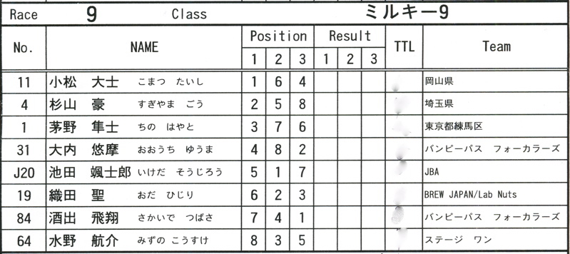 2008JOSFスプリングナショナルVOL11ミルキー9、ジュニアクラス決勝_b0065730_20214447.jpg