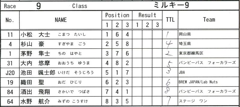 2008JOSFスプリングナショナルVOL11ミルキー9、ジュニアクラス決勝_b0065730_20285218.jpg