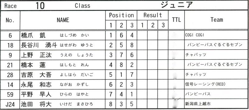2008JOSFスプリングナショナルVOL11ミルキー9、ジュニアクラス決勝_b0065730_2030144.jpg