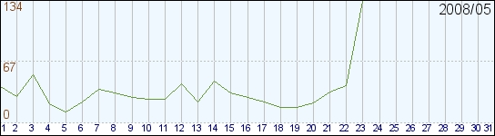 昨日5月23日の恵比寿日記のグラフ_d0092901_22223051.jpg