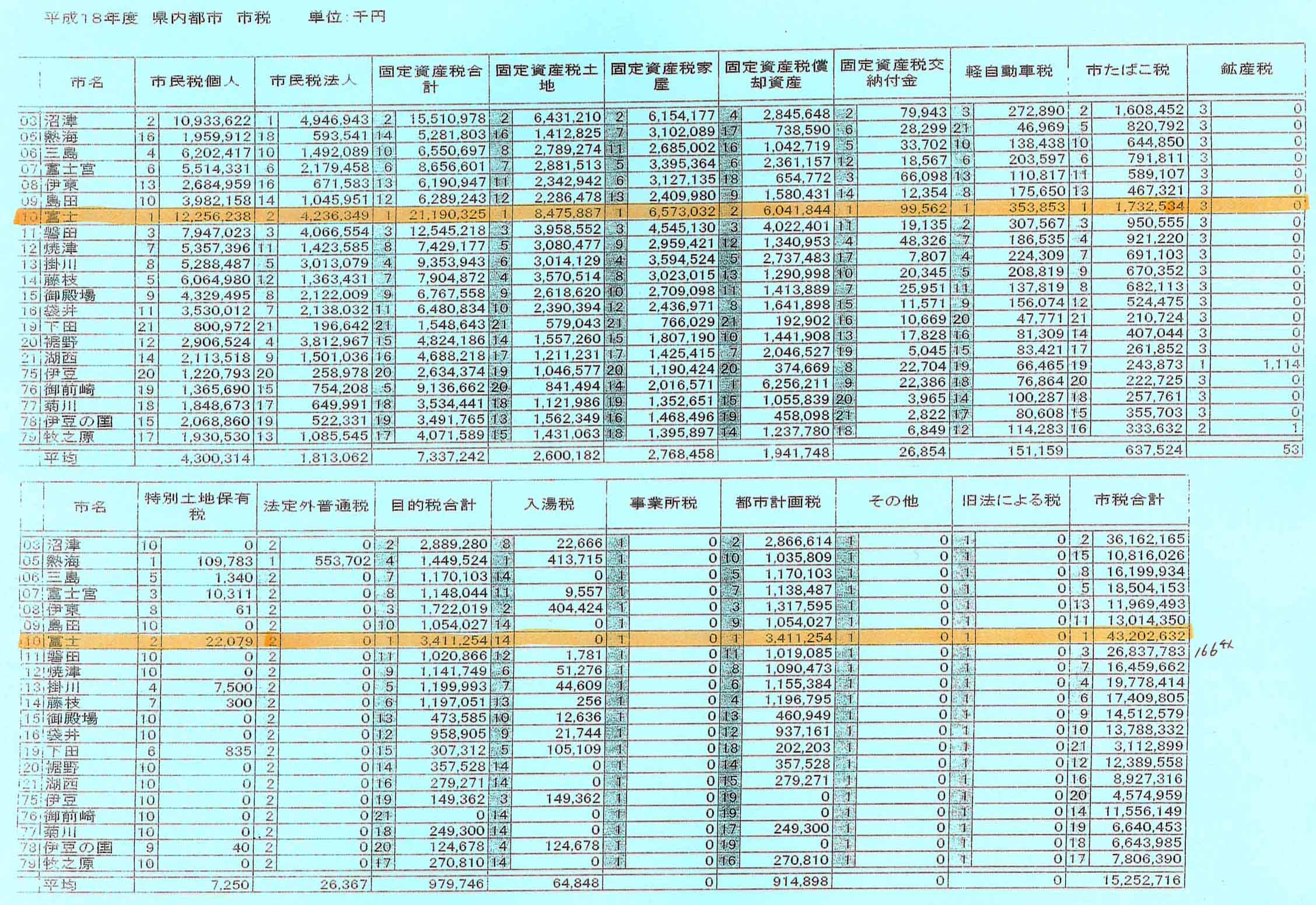 富士市は本当に金持ち?_f0141310_2223528.jpg