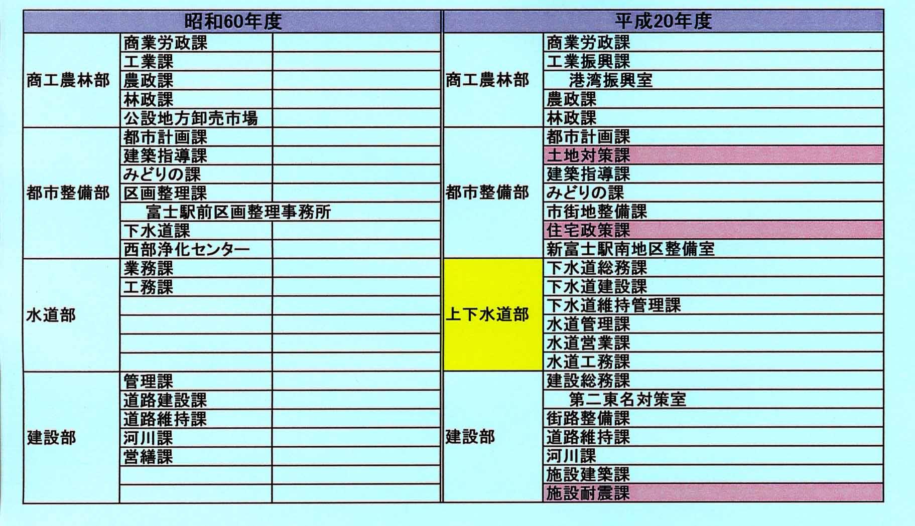 富士市役所 23年前の組織と比べると?_f0141310_21292997.jpg