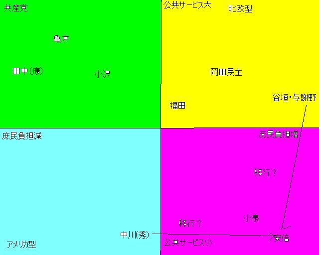 ポスト福田の経済政策の座標軸分析_e0094315_1121082.jpg