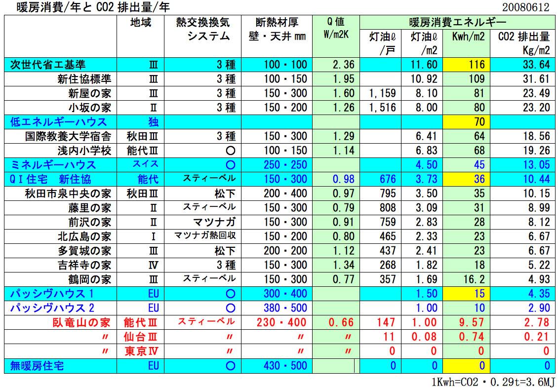 無暖房住宅を巡ってのシンポ:仙台_e0054299_1151436.jpg