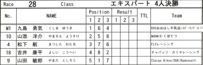 2008JOSF緑山6月定期戦VOL5:BMXエキスパートクラス予選_b0065730_2040370.jpg
