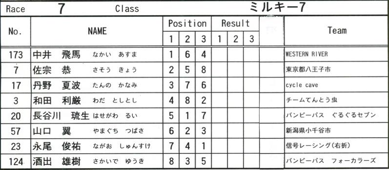 2008JOSF緑山6月定期戦VOL12:ミルキー7、8クラス決勝_b0065730_10364039.jpg
