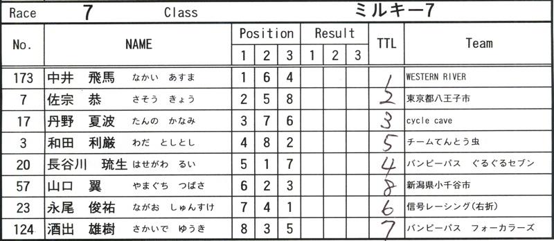 2008JOSF緑山6月定期戦VOL12:ミルキー7、8クラス決勝_b0065730_1044479.jpg