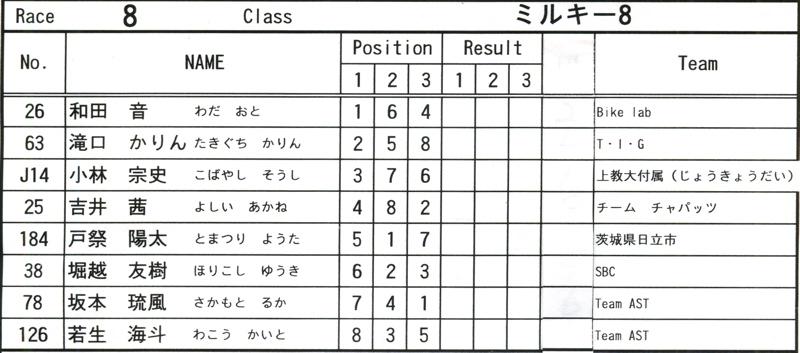 2008JOSF緑山6月定期戦VOL12:ミルキー7、8クラス決勝_b0065730_1045249.jpg
