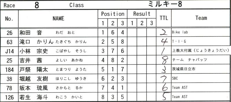 2008JOSF緑山6月定期戦VOL12:ミルキー7、8クラス決勝_b0065730_10565072.jpg