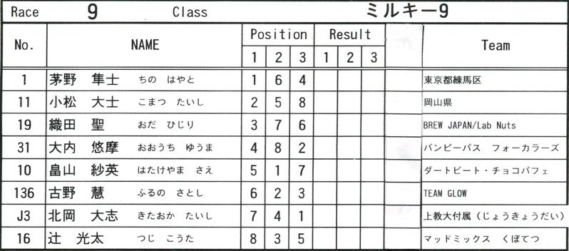 2008JOSF緑山6月定期戦VOL13:ミルキー9、ジュニアクラス決勝_b0065730_20504428.jpg